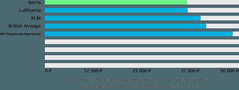Динамика цен в зависимости от авиакомпании, совершающей перелет из Алматы в Манчестер