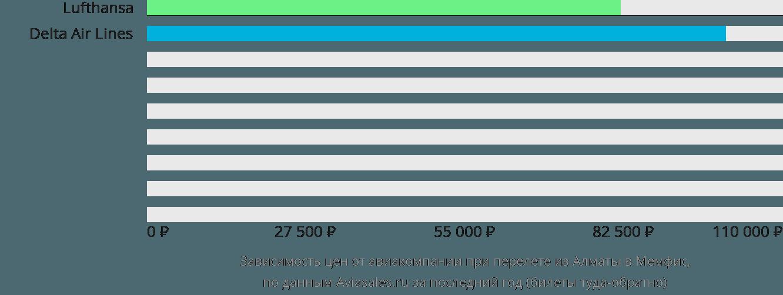 Динамика цен в зависимости от авиакомпании, совершающей перелет из Алматы в Мемфис