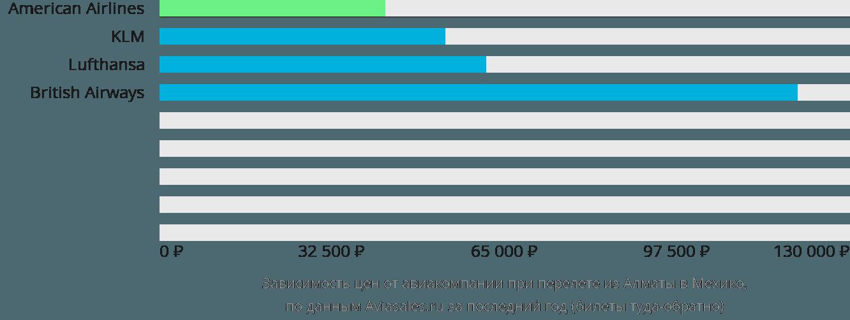 Динамика цен в зависимости от авиакомпании, совершающей перелет из Алматы в Мехико