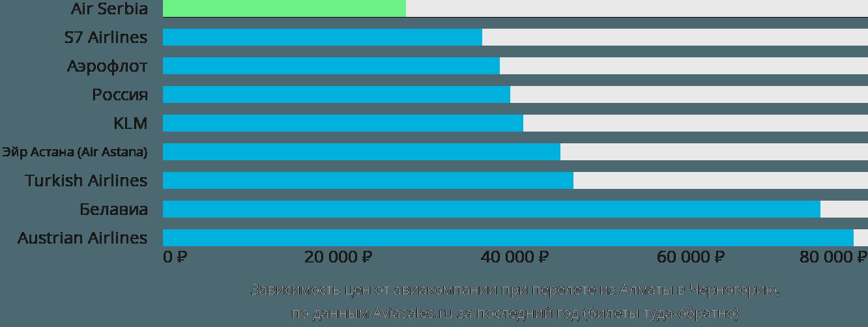 Динамика цен в зависимости от авиакомпании, совершающей перелёт из Алматы в Черногорию