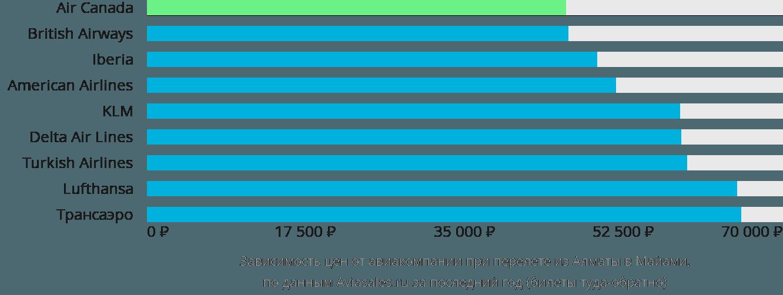 Динамика цен в зависимости от авиакомпании, совершающей перелет из Алматы в Майами
