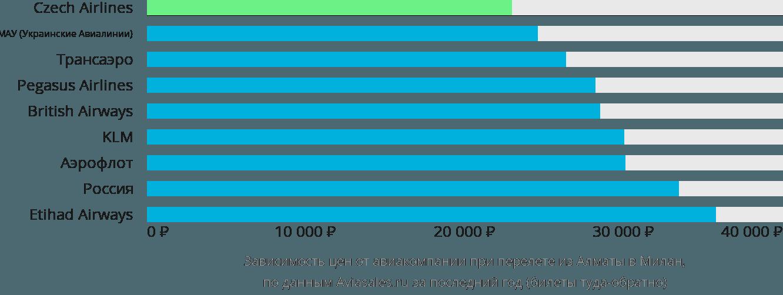 Динамика цен в зависимости от авиакомпании, совершающей перелет из Алматы в Милан