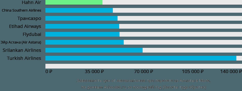 Динамика цен в зависимости от авиакомпании, совершающей перелет из Алматы в Мале