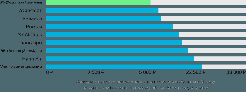Динамика цен в зависимости от авиакомпании, совершающей перелет из Алматы в Москву