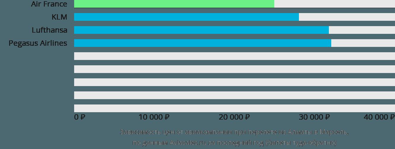 Динамика цен в зависимости от авиакомпании, совершающей перелет из Алматы в Марсель