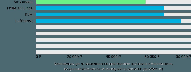 Динамика цен в зависимости от авиакомпании, совершающей перелет из Алматы в Миннеаполис