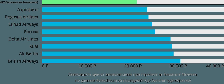 Динамика цен в зависимости от авиакомпании, совершающей перелет из Алматы в Мюнхен