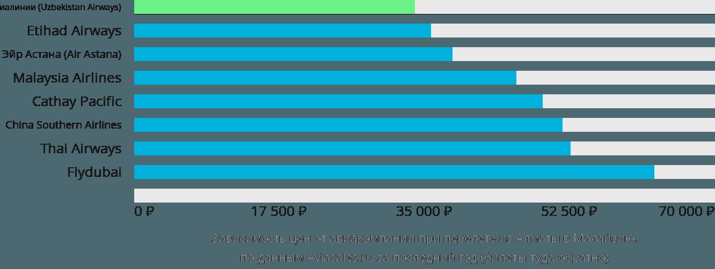 Динамика цен в зависимости от авиакомпании, совершающей перелёт из Алматы в Малайзию