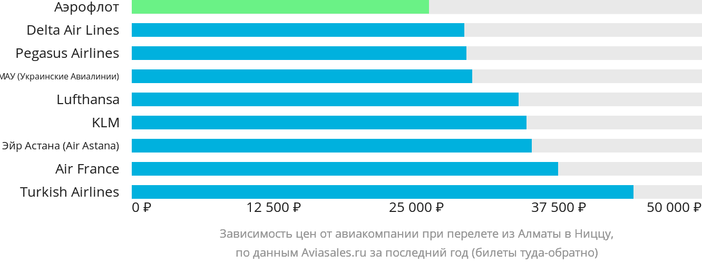 Динамика цен в зависимости от авиакомпании, совершающей перелет из Алматы в Ниццу
