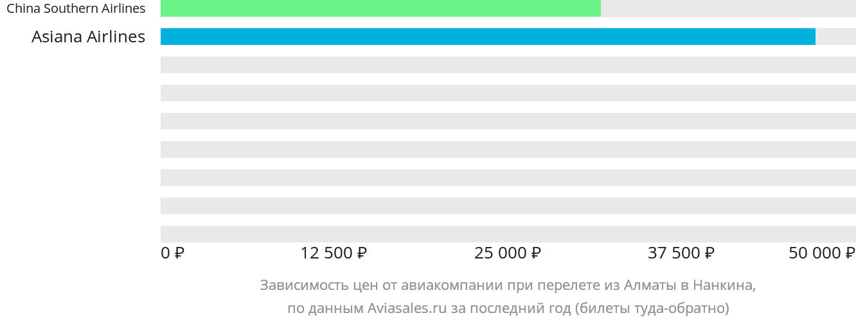 Динамика цен в зависимости от авиакомпании, совершающей перелет из Алматы в Нанкина