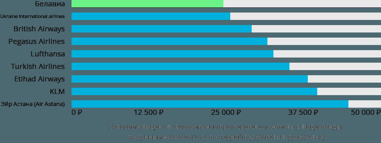 Динамика цен в зависимости от авиакомпании, совершающей перелёт из Алматы в Нидерланды