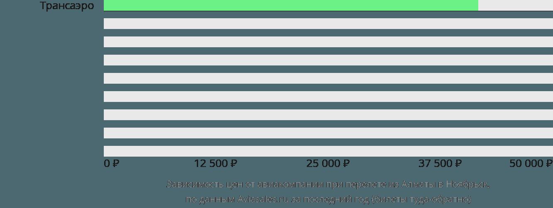 Динамика цен в зависимости от авиакомпании, совершающей перелет из Алматы в Ноябрьск