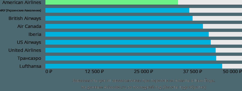 Динамика цен в зависимости от авиакомпании, совершающей перелет из Алматы в Нью-Йорк