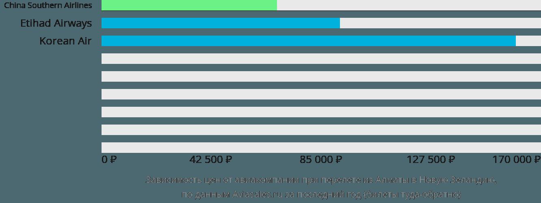 Динамика цен в зависимости от авиакомпании, совершающей перелет из Алматы в Новую Зеландию