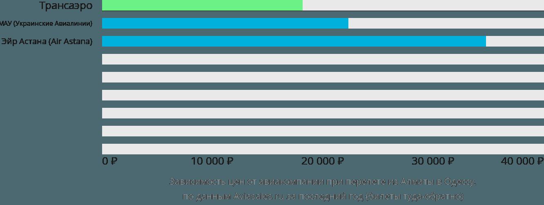 Динамика цен в зависимости от авиакомпании, совершающей перелет из Алматы в Одессу