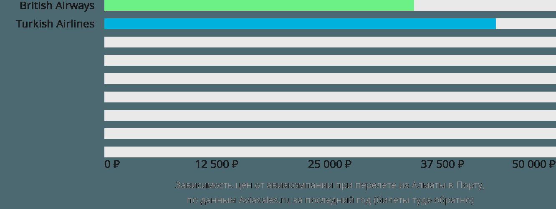 Динамика цен в зависимости от авиакомпании, совершающей перелет из Алматы в Порту