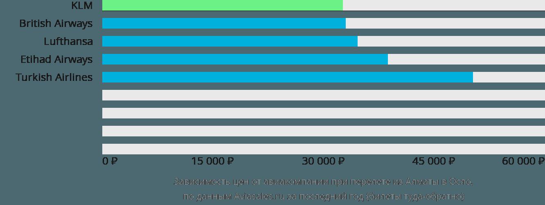Динамика цен в зависимости от авиакомпании, совершающей перелет из Алматы в Осло