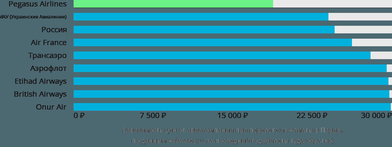 Динамика цен в зависимости от авиакомпании, совершающей перелет из Алматы в Париж