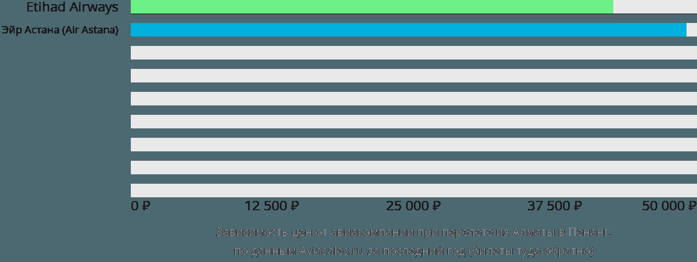 Динамика цен в зависимости от авиакомпании, совершающей перелет из Алматы в Пенанг