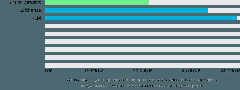 Динамика цен в зависимости от авиакомпании, совершающей перелет из Алматы в Филадельфию