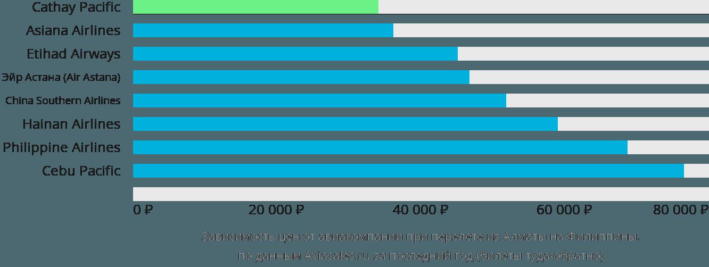 Динамика цен в зависимости от авиакомпании, совершающей перелет из Алматы на Филиппины