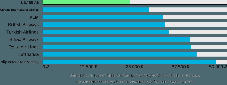 Динамика цен в зависимости от авиакомпании, совершающей перелет из Алматы в Польшу