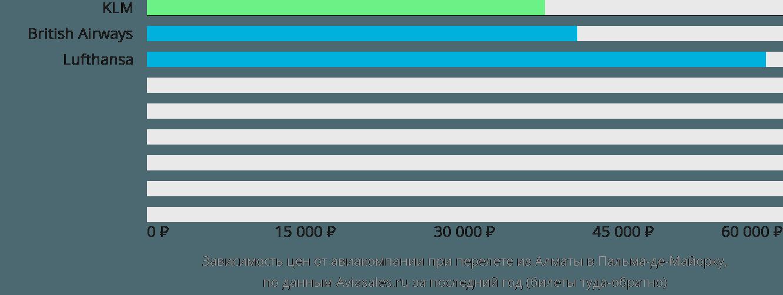 Динамика цен в зависимости от авиакомпании, совершающей перелет из Алматы в Пальма-де-Майорку
