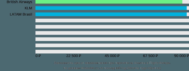 Динамика цен в зависимости от авиакомпании, совершающей перелет из Алматы в Порту-Алегри