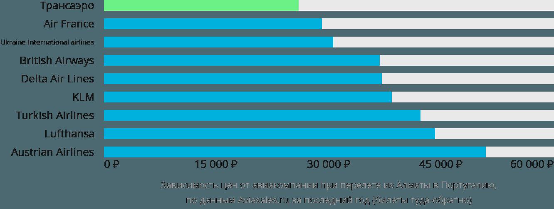 Динамика цен в зависимости от авиакомпании, совершающей перелет из Алматы в Португалию