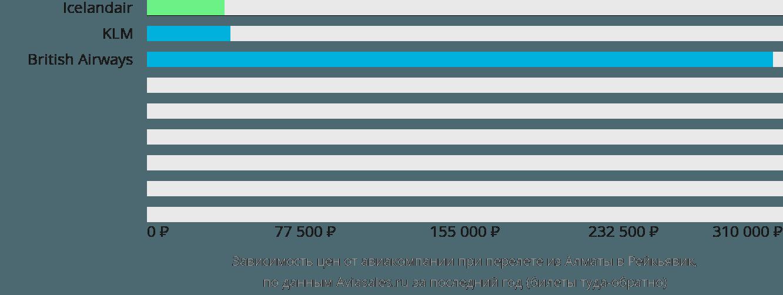 Динамика цен в зависимости от авиакомпании, совершающей перелет из Алматы в Рейкьявик
