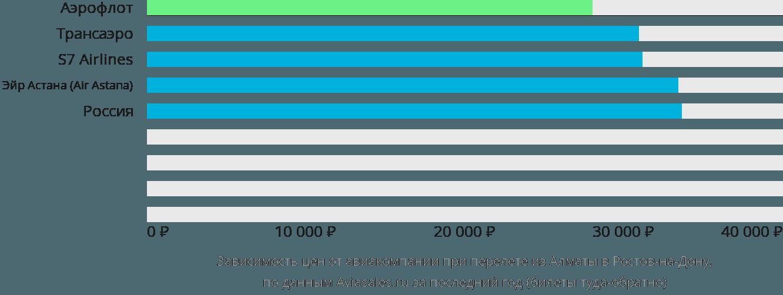 Динамика цен в зависимости от авиакомпании, совершающей перелет из Алматы в Ростов-на-Дону