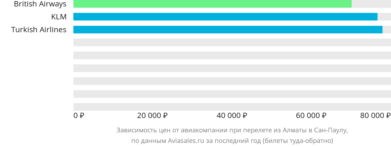 Динамика цен в зависимости от авиакомпании, совершающей перелет из Алматы в Сан-Паулу