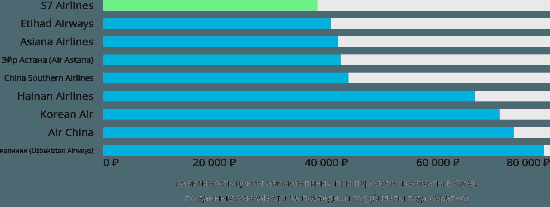 Динамика цен в зависимости от авиакомпании, совершающей перелет из Алматы в Сеул