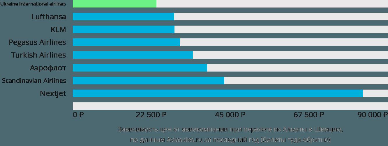 Динамика цен в зависимости от авиакомпании, совершающей перелет из Алматы в Швецию