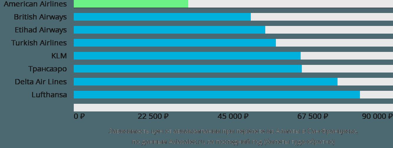 Динамика цен в зависимости от авиакомпании, совершающей перелет из Алматы в Сан-Франциско