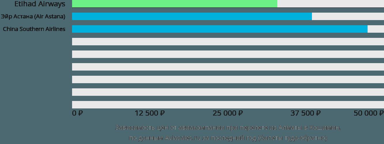 Динамика цен в зависимости от авиакомпании, совершающей перелет из Алматы в Хошимин