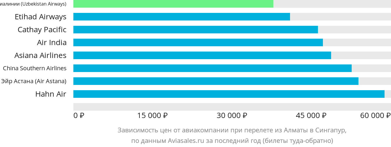 Динамика цен в зависимости от авиакомпании, совершающей перелет из Алматы в Сингапур