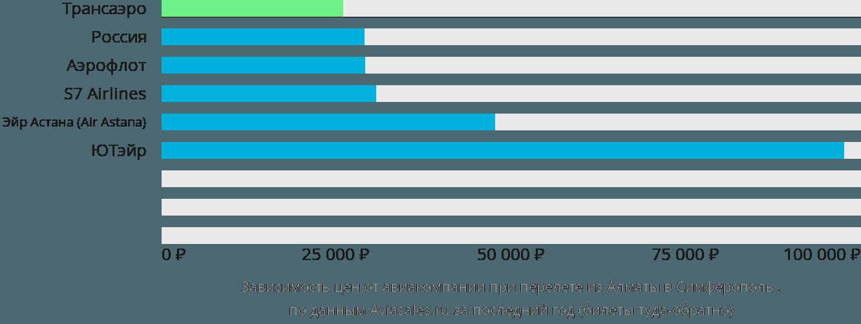 Динамика цен в зависимости от авиакомпании, совершающей перелет из Алматы в Симферополь