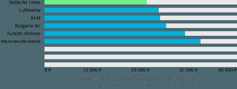Динамика цен в зависимости от авиакомпании, совершающей перелет из Алматы в Софию