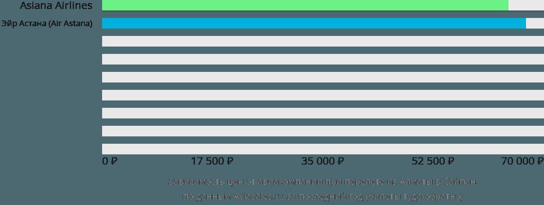 Динамика цен в зависимости от авиакомпании, совершающей перелет из Алматы в Сайпан