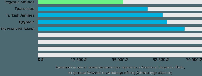 Динамика цен в зависимости от авиакомпании, совершающей перелет из Алматы в Шарм-эль-Шейх