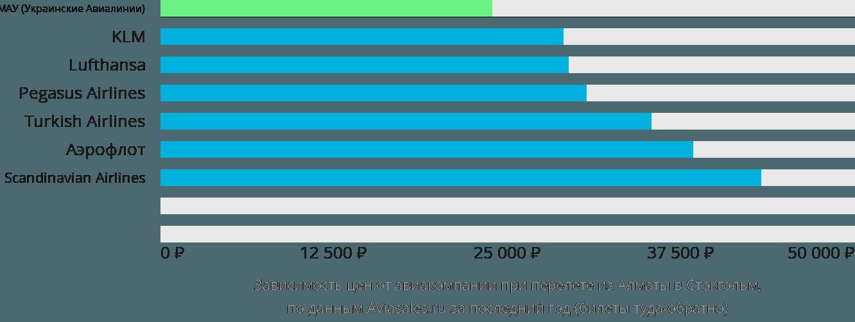 Динамика цен в зависимости от авиакомпании, совершающей перелет из Алматы в Стокгольм
