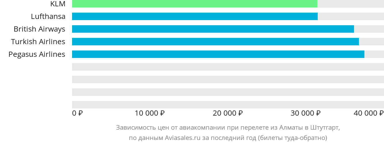 Динамика цен в зависимости от авиакомпании, совершающей перелет из Алматы в Штутгарт