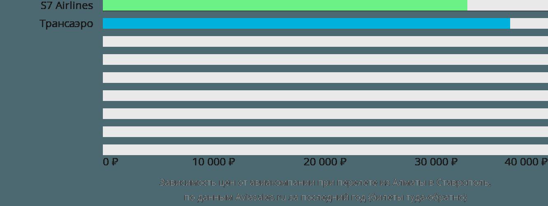 Динамика цен в зависимости от авиакомпании, совершающей перелет из Алматы в Ставрополь