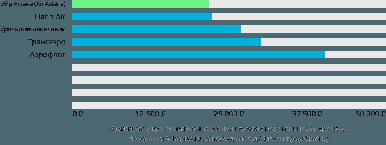 Динамика цен в зависимости от авиакомпании, совершающей перелет из Алматы в Екатеринбург