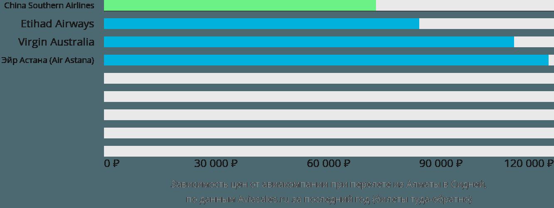 Динамика цен в зависимости от авиакомпании, совершающей перелет из Алматы в Сидней