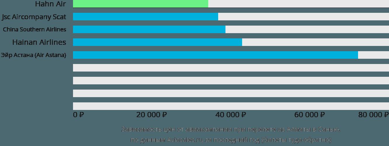 Динамика цен в зависимости от авиакомпании, совершающей перелет из Алматы в Санью