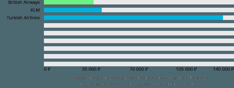 Динамика цен в зависимости от авиакомпании, совершающей перелет из Алматы на Тенерифе