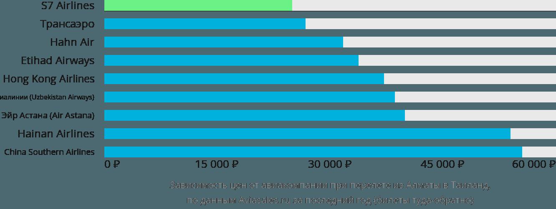 Динамика цен в зависимости от авиакомпании, совершающей перелет из Алматы в Таиланд