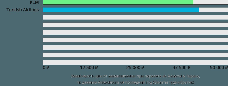 Динамика цен в зависимости от авиакомпании, совершающей перелет из Алматы в Тирану